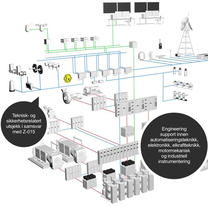 IKM Elektro  - Prosjekt, drift og vedlikehold